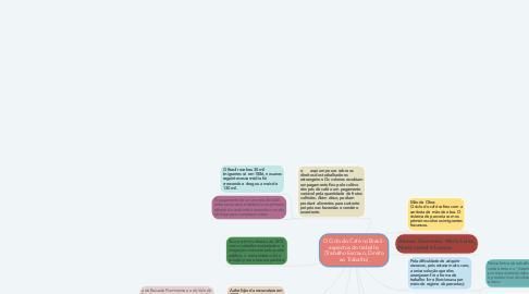 Mind Map: O Ciclo do Café no Brasil - aspectos do trabalho (Trabalho Escravo, Direito ao Trabalho)