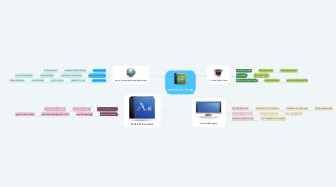 Mind Map: Ambiência Virtual