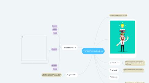 Mind Map: Pensamiento Lógico
