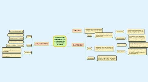 Mind Map: CLASIFICACIÓN Y CARACTERÍSTICAS DE LAS CUENTAS REALES O DE BALANCE