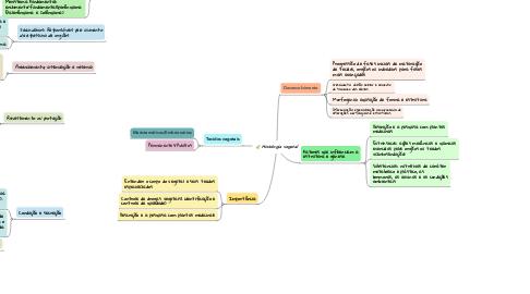 Mind Map: Histologia vegetal