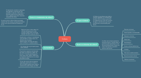 Mind Map: Cólera