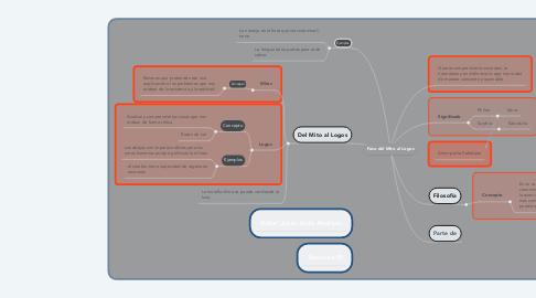 Mind Map: Paso del Mito al Logos