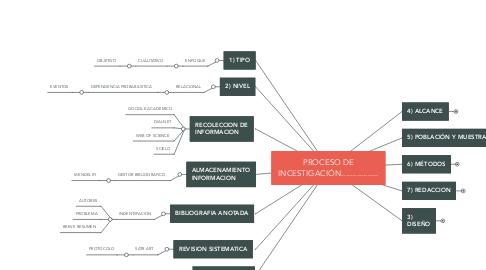 Mind Map: PROCESO DE INCESTIGACIÓN.................