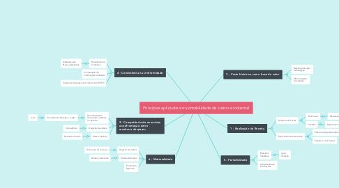 Mind Map: Princípios aplicados em contabilidade de custos e industrial