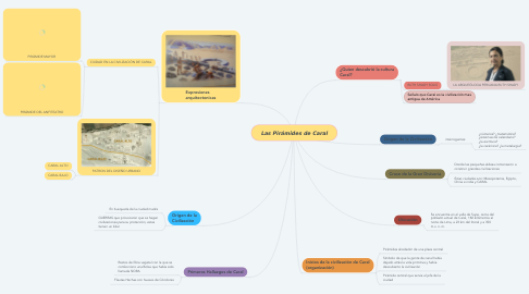 Mind Map: Las Pirámides de Caral