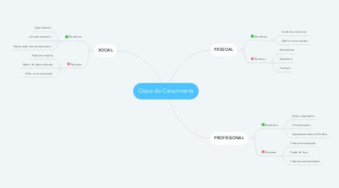 Mind Map: Cópia do Crescimento