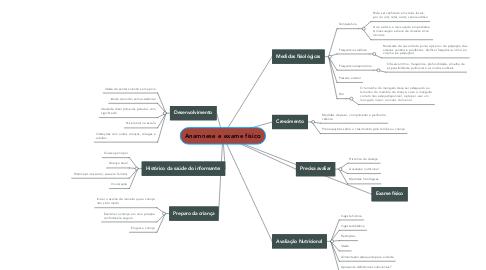 Mind Map: Anamnese e exame físico