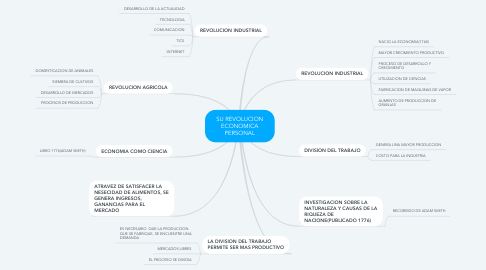 Mind Map: SU REVOLUCION ECONOMICA PERSONAL