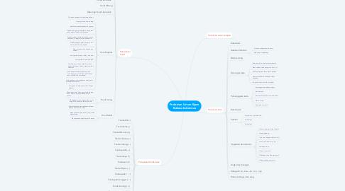 Mind Map: Pedoman Umum Ejaan Bahasa Indonesia