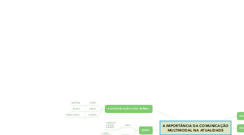 Mind Map: A IMPORTÂNCIA DA COMUNICAÇÃO MULTIMODAL NA ATUALIDADE