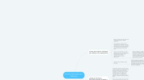 Mind Map: ACCION PSICOSOCIAL Y TRABAJO