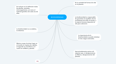 Mind Map: BIODIVERSIDAD