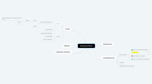 Mind Map: Botafogo FR Base
