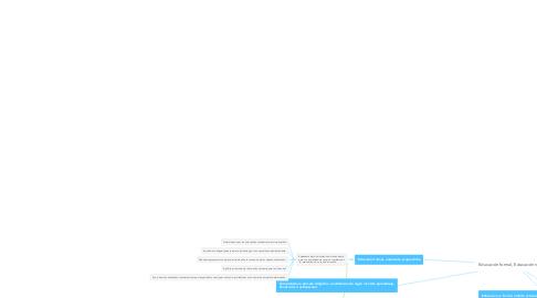 Mind Map: Educación formal, Educación no formal