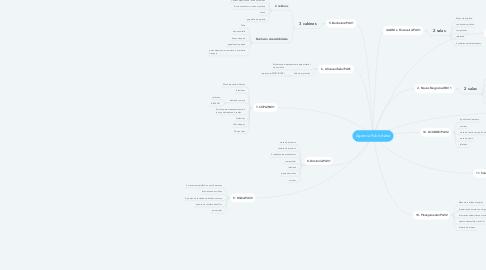 Mind Map: Agencia Publicitária