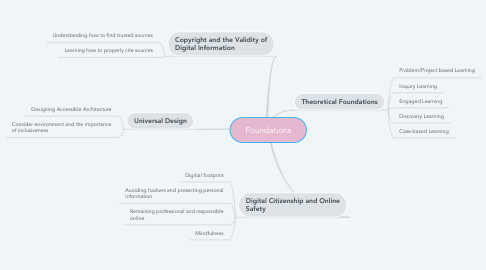 Mind Map: Foundations