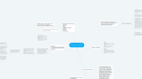 Mind Map: Método de Booch (Diseño Orientado a Objetos)