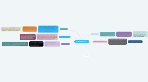 Mind Map: ALFABETIZACIÓN DIGITAL