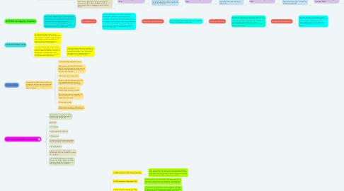 Mind Map: Modelos de enseñanza y  Prácticas y estrategias aplicadas a eLearning