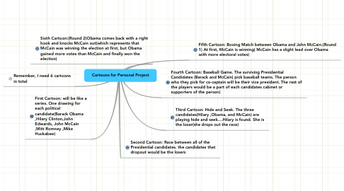 Mind Map: Cartoons for Personal Project