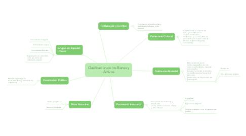 Mind Map: Clasificación de los Bienes y Activos