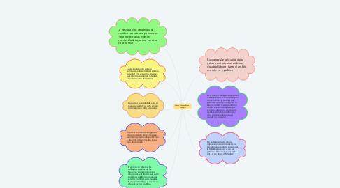 Mind Map: Género, Grupos Étnico y Economía