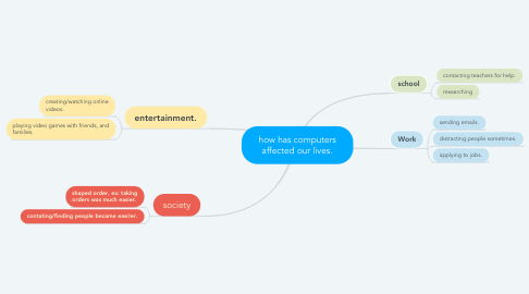 Mind Map: how has computers affected our lives.