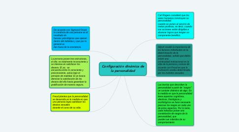 Mind Map: Configuración dinámica de la personalidad