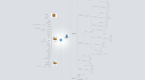 Mind Map: JS