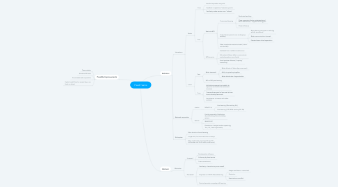 Mind Map: Fixed Teams