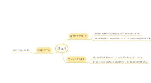 Mind Map: 陰ヨガ