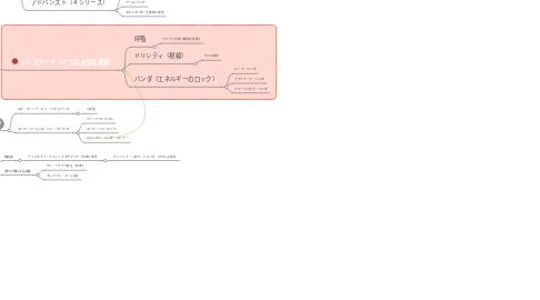 Mind Map: アシュタンガヨガ
