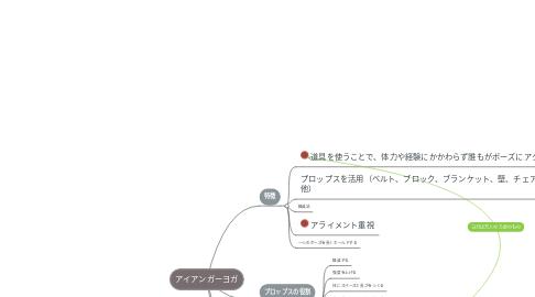 Mind Map: アイアンガーヨガ