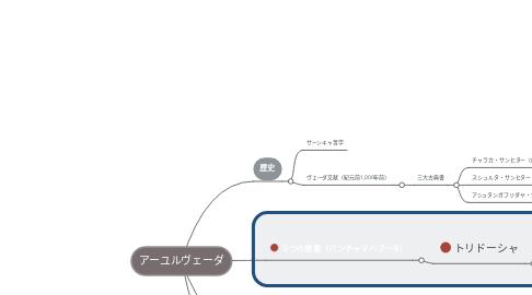 Mind Map: アーユルヴェーダ