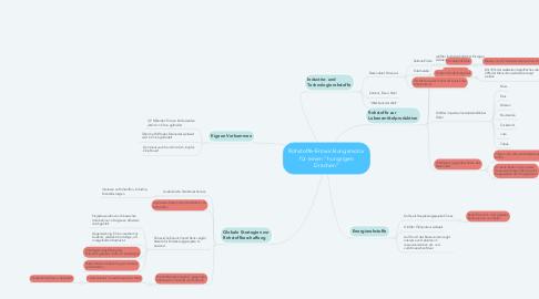 """Mind Map: Rohstoffe-Entwicklungsmotor für einen """"hungrigen Drachen"""""""