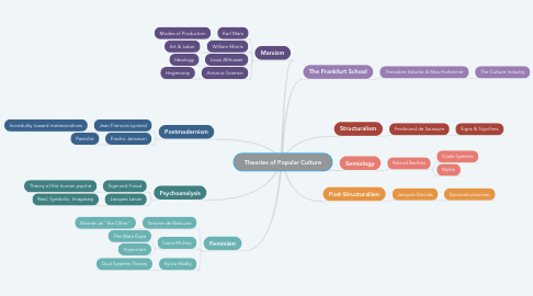 Mind Map: Theories of Popular Culture