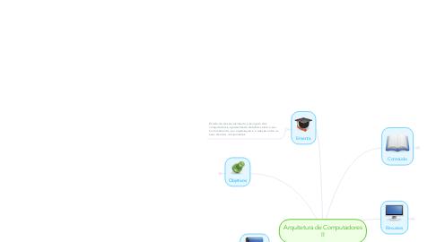 Mind Map: Arquitetura de Computadores II