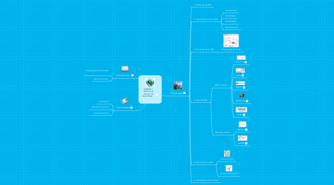 Mind Map: UNIDAD I : Sistemas de Gestión de Aprendizaje.