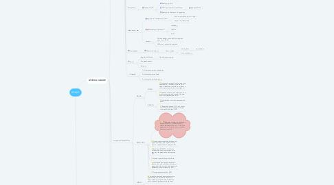 Mind Map: ANJO