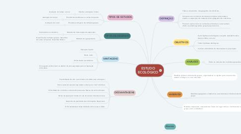 Mind Map: ESTUDO ECOLÓGICO