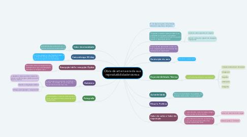 Mind Map: Obra de arte na era da sua reprodutibilidade técnica
