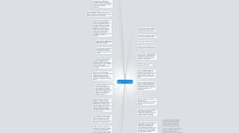 Mind Map: ATENDIMENTO EDUCACIONALESPECIALIZADO