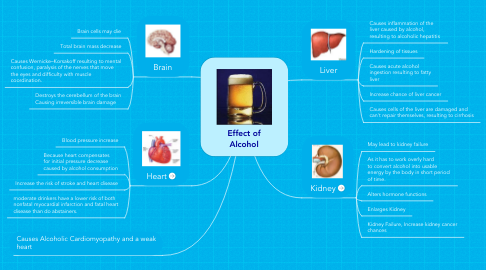 Mind Map: Effect of Alcohol