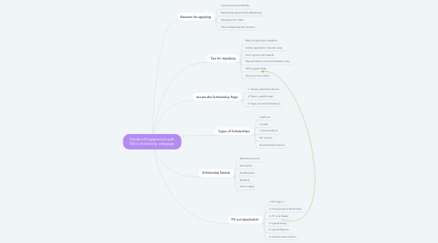 Mind Map: Student Engagement with WIU scholarship webpage