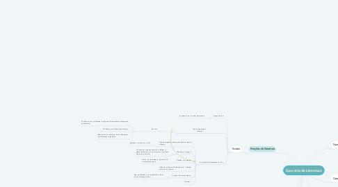 Mind Map: Conceito de Literatura