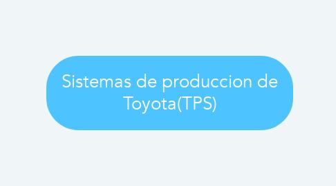 Mind Map: Sistemas de produccion de Toyota(TPS)