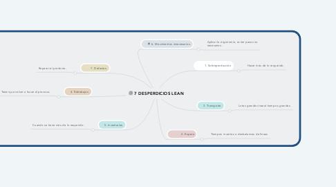 Mind Map: Campos de acción  de la ingeniería industrial