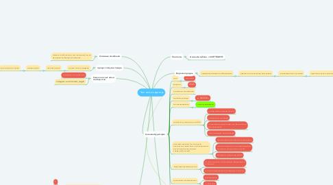 Mind Map: Частный кондитер