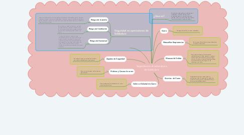 Mind Map: Seguridad en el Laboratorio de Soldadura